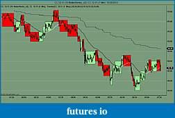 Cool Multitimeframe Chart-cl-12-11-10-betterrenko_v2-_-cl-12-11-1-min-10_28_2011.jpg