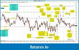 Trading spot fx euro using price action-eurusd-3-min-2011-10-28.jpg