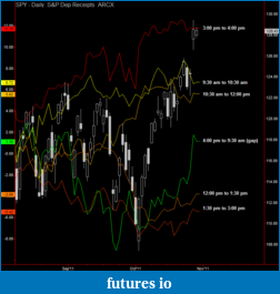 Current Intraday Seasonality-spy-time-tranche-10-28-11.png
