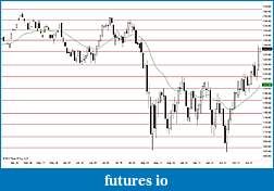 Auto Support and Resistance in EasyLanguage-esz1daily.jpg