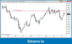 EURUSD 6E Euro-11-10-31-0000.png