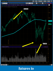 Simple Moving Average difference NINJA and TOS-2011-11-01_0020.png