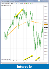 Simple Moving Average difference NINJA and TOS-2011-11-01_0026.png