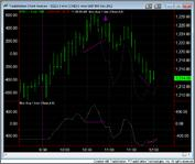 NYSE $TICK AND $ADD-nov-1.bmp