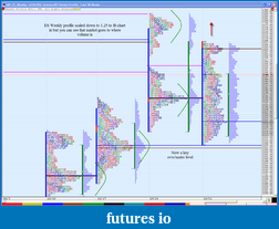Market Profile in gold, oil, currencies-weekly-mp-es.png
