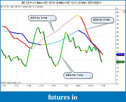 ADX Multi Time Frame-adx-1-3-5.jpg