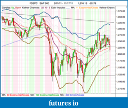 The MARKET,  Indices, ETFs and other stocks-spx_daily_17-11-11_close.png