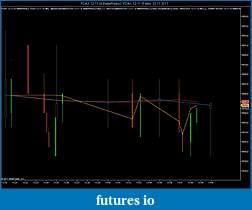 Coding Multi Time Frame (MTF) Indicators with NinjaTrader-fdax-12-11-4-betterrenko-_-fdax-12-11-5-min-22_11_2011.jpg