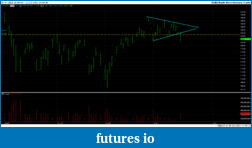 Trading stocks based on breakouts of chart patterns-spy.png