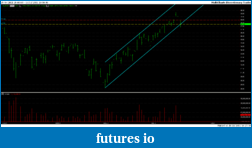 Trading stocks based on breakouts of chart patterns-uso.png