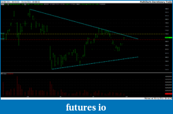 Trading stocks based on breakouts of chart patterns-gld.png