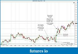 Trading spot fx euro using price action-eurusd-1-min-2011-11-30b.jpg