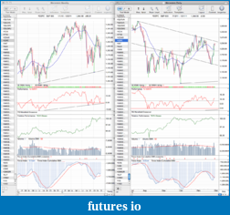 The MARKET,  Indices, ETFs and other stocks-sp500_daily_1_12_11.png