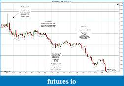 Trading spot fx euro using price action-eurusd-1-min-2011-12-02b.jpg