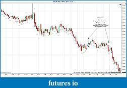 Trading spot fx euro using price action-eurusd-1-min-2011-12-02.jpg