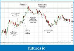 Trading spot fx euro using price action-2011-12-06-market-structure-b.jpg