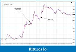Trading spot fx euro using price action-2011-12-09-lessons-learnt-.jpg
