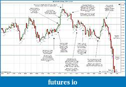 Trading spot fx euro using price action-2011-12-13-market-structure.jpg