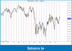 Astrology - Cycles in trading based on planets-sp500-daily-1_18_2011-12_28_2011.png