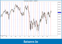 Astrology - Cycles in trading based on planets-djia-daily-1_20_2011-12_28_2011.png
