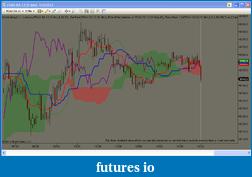 Ichimoku Kumo breakout strategy ...-1-3-2012-fdax-5m-chart.png