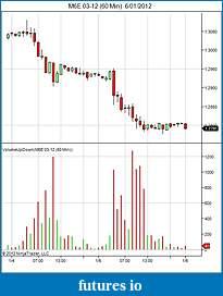 Trading mini euro ( E7) or micro euro (M6E) currency futures ???-m6e-03-12-60-min-6_01_2012.jpg