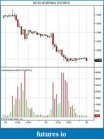 Trading mini euro ( E7) or micro euro (M6E) currency futures ???-6e-03-12-60-min-6_01_2012.jpg