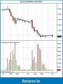 Trading mini euro ( E7) or micro euro (M6E) currency futures ???-6e-03-12-60-min-6_01_2012.jpg