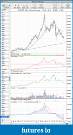 Trading breakouts with stage analysis-si_weekly_6_1_12.png