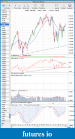 Trading breakouts with stage analysis-spx_weekly_6_1_12.png