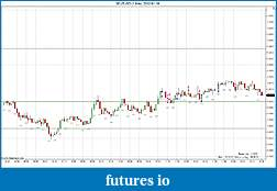 Trading spot fx euro using price action-eurusd-1-min-2012-01-19.jpg