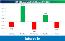 S&P Intraday Price Study-monday-wed-fri.png