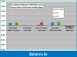interesting ES chart-spy-intraday-return-relationships.png