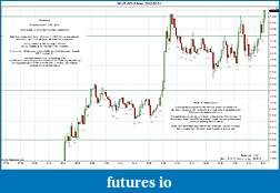 Trading spot fx euro using price action-2012-02-01-market-structure.jpg