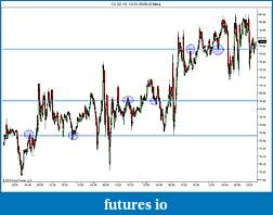 ATW DPTL in automated trading strategy-dptl.jpg