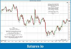Trading spot fx euro using price action-2012-02-02-market-structure.jpg