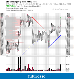 Trading breakouts with stage analysis-spx_pnf_3-2-12.png