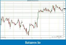 Trading spot fx euro using price action-2012-02-10-sr.jpg