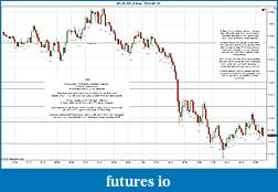 Trading spot fx euro using price action-2012-02-10-market-structure.jpg
