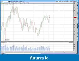 Wyckoff Trading Method-2012-02-17-tos_charts6b.jpg