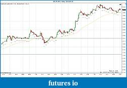 Trading spot fx euro using price action-2012-02-20-1minute.jpg