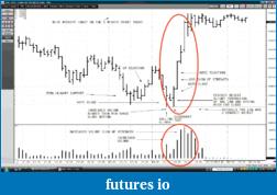 Wyckoff Trading Method-e-mini-s-p500.png