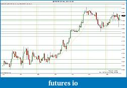 Trading spot fx euro using price action-2012-02-28-sr.jpg