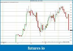 Trading spot fx euro using price action-2012-02-29-sr.jpg