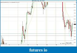 Trading spot fx euro using price action-2012-03-01-sr.jpg