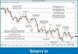 Trading spot fx euro using price action-2012-03-02-market-structure.jpg