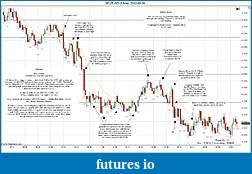 Trading spot fx euro using price action-2012-03-06-market-structure.jpg