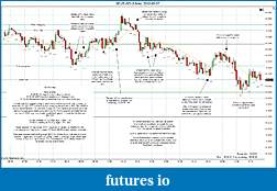 Trading spot fx euro using price action-2012-03-07-market-structure.jpg