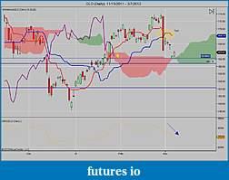 Precious Metals: Stocks and ETFs-gld-daily-11_15_2011-3_7_2012.jpg