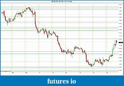 Trading spot fx euro using price action-2012-03-08-sr.jpg